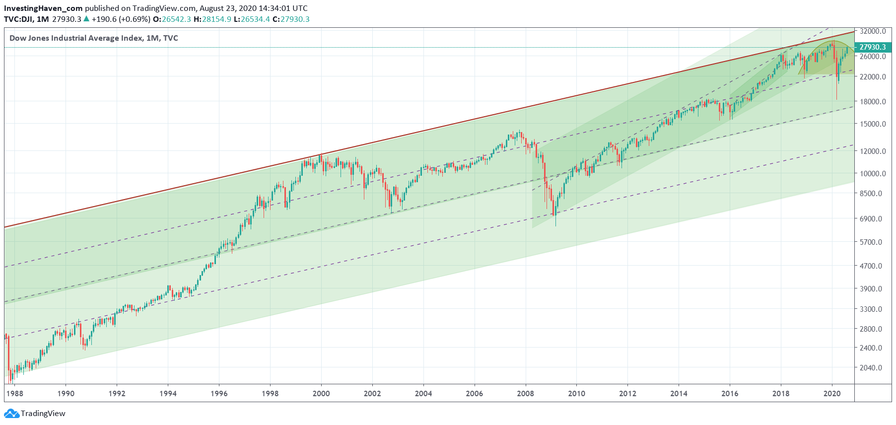 dow jones long term chart 2020