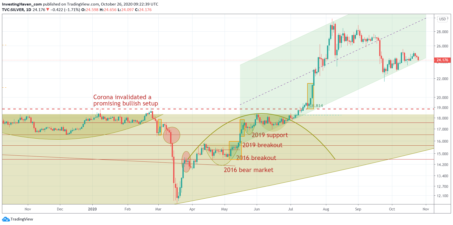 silver price chart 2021