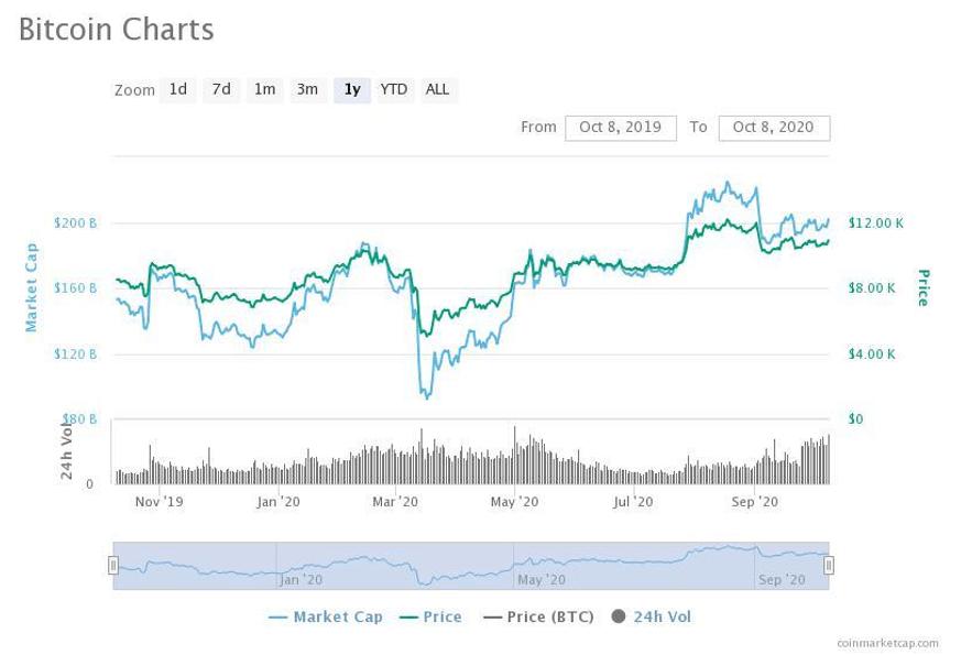 Btc dollar chart