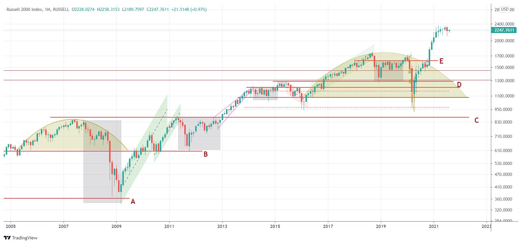 stock market forecast indicator 2021