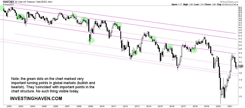stock market forecast indicator