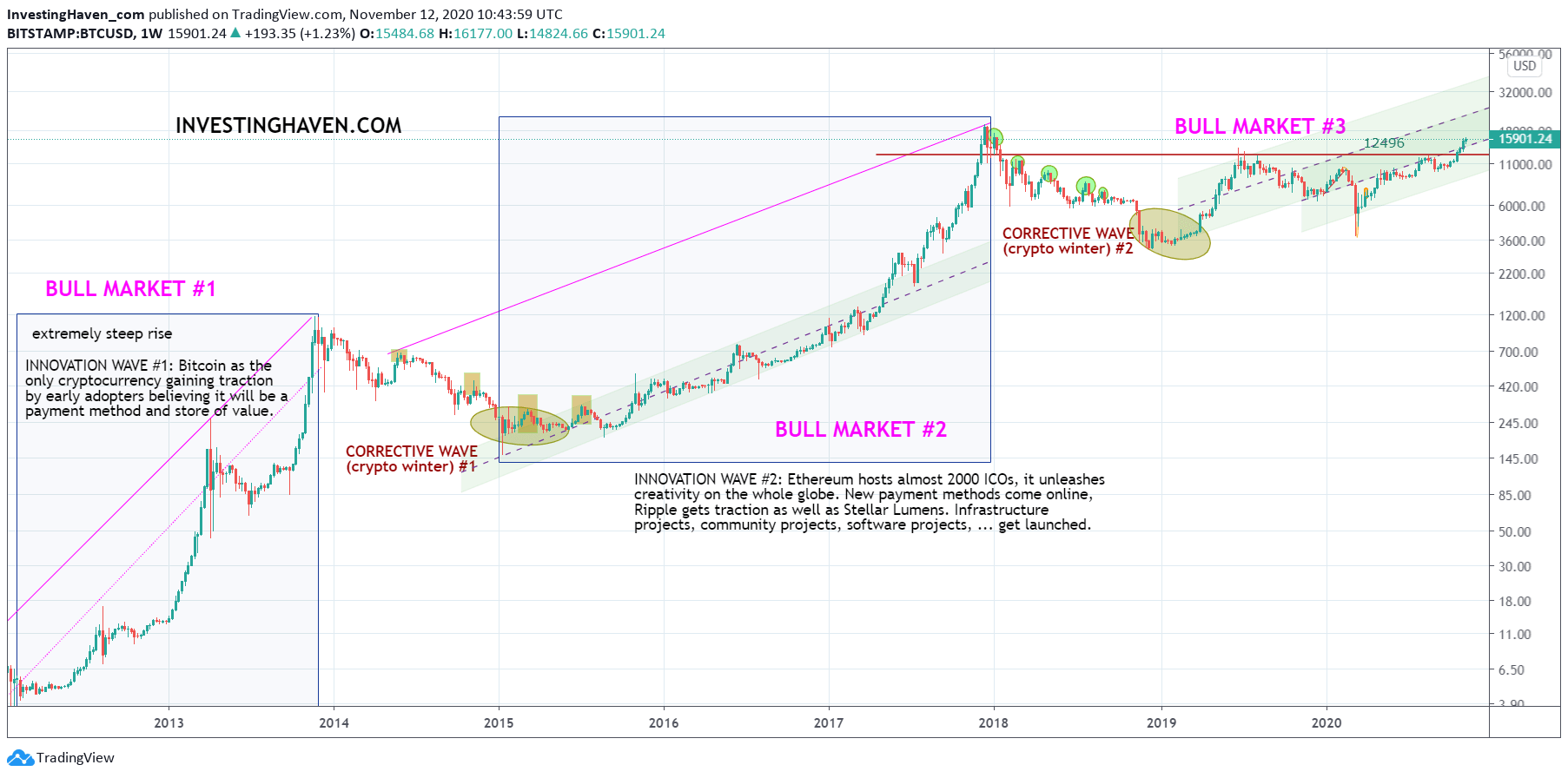 cryptocurrency predictions secular bull market