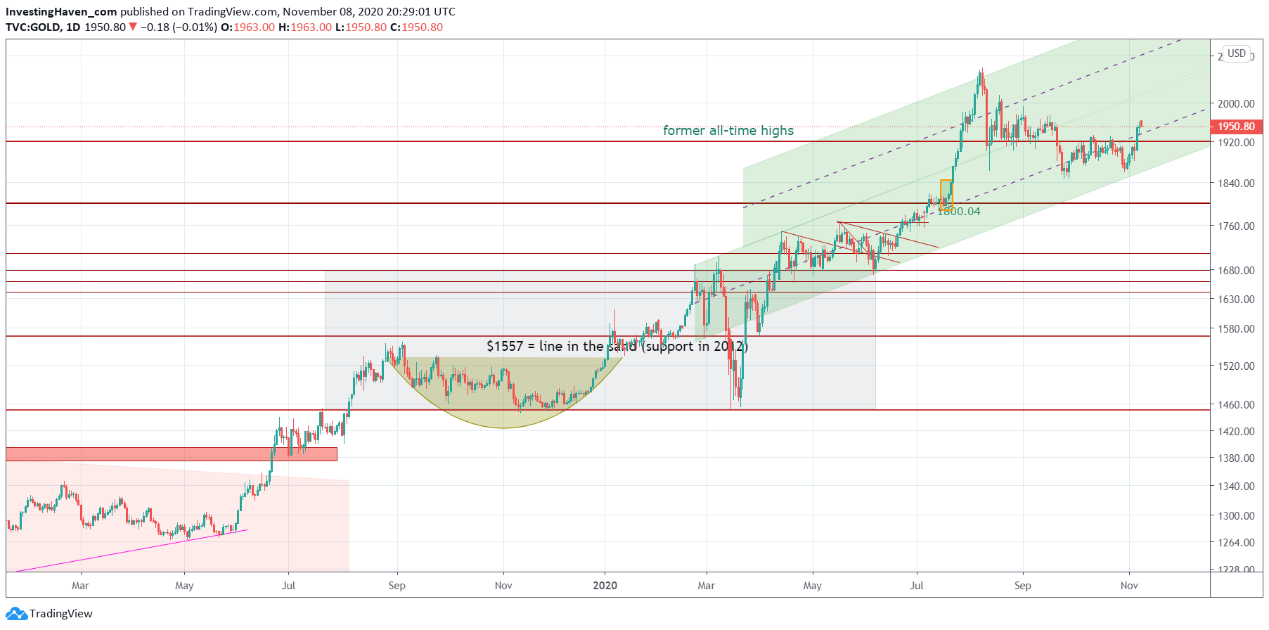 gold channel 2021