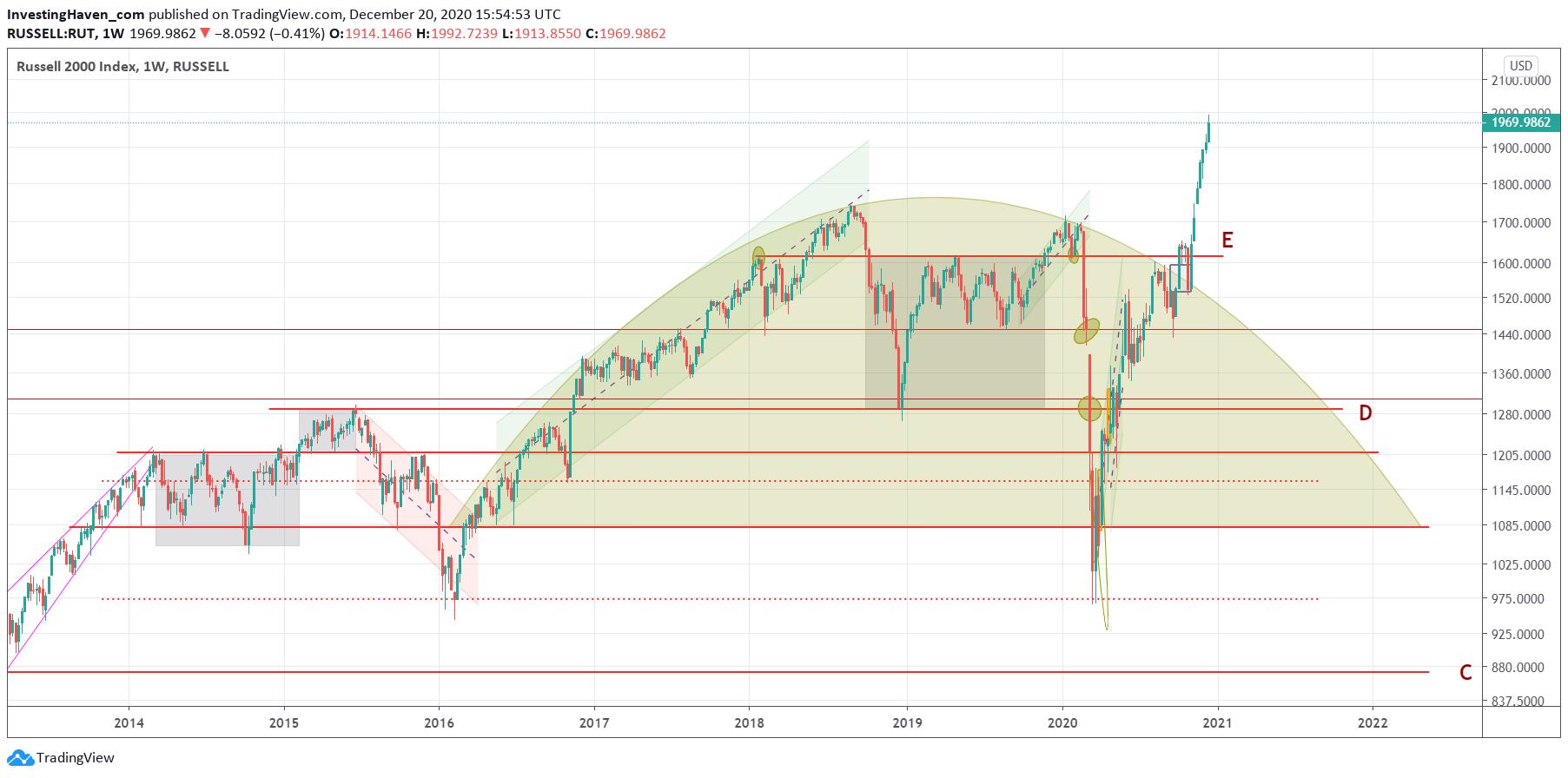 stocks leading indicator