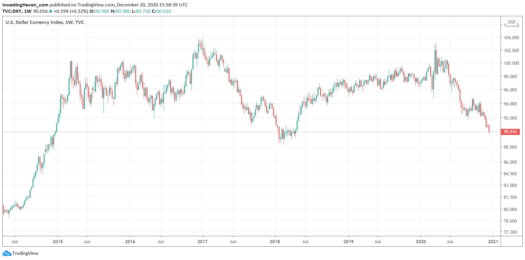 dollar chart vs commodities