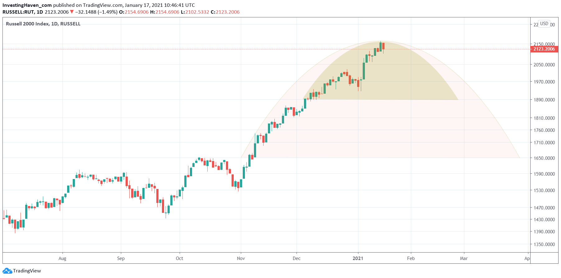 global stock indicator