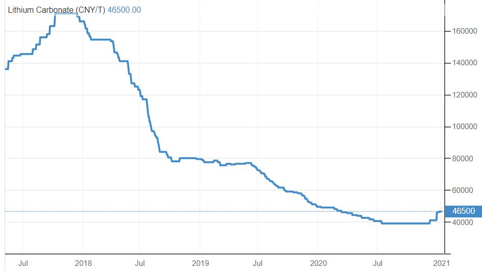 lithium price