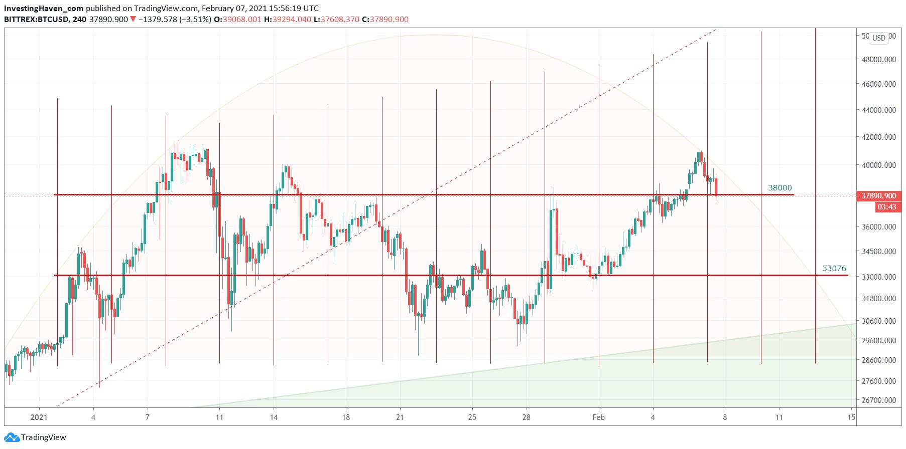 BTC chart forecast