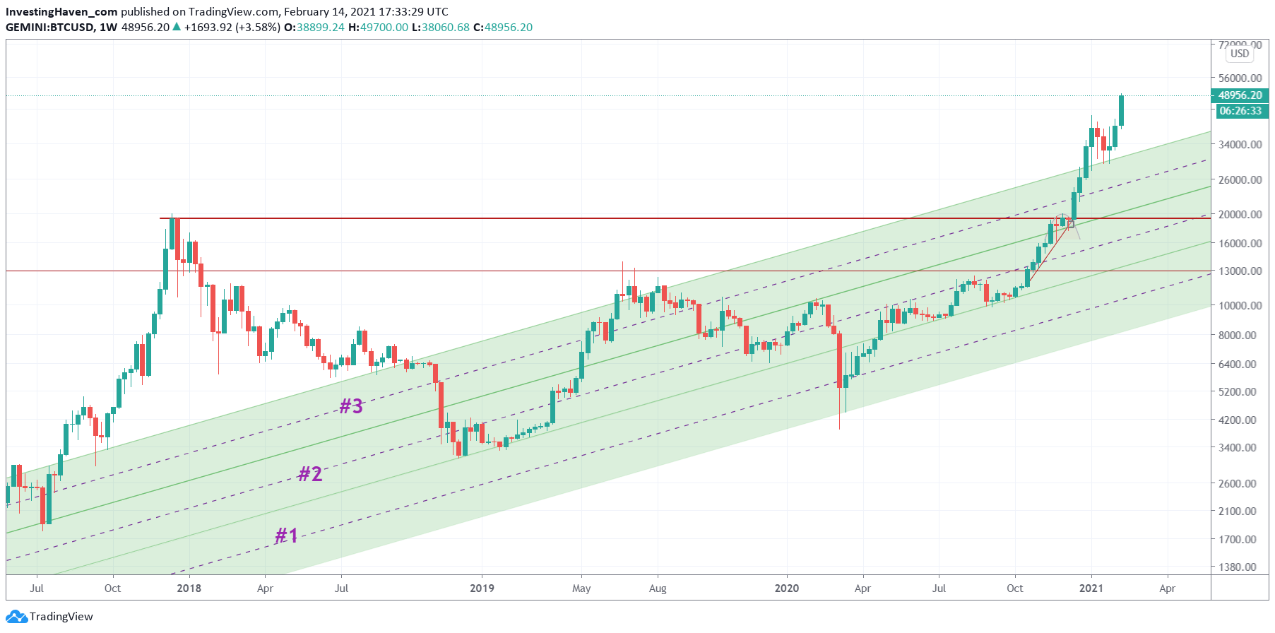 BTC weekly chart forecast