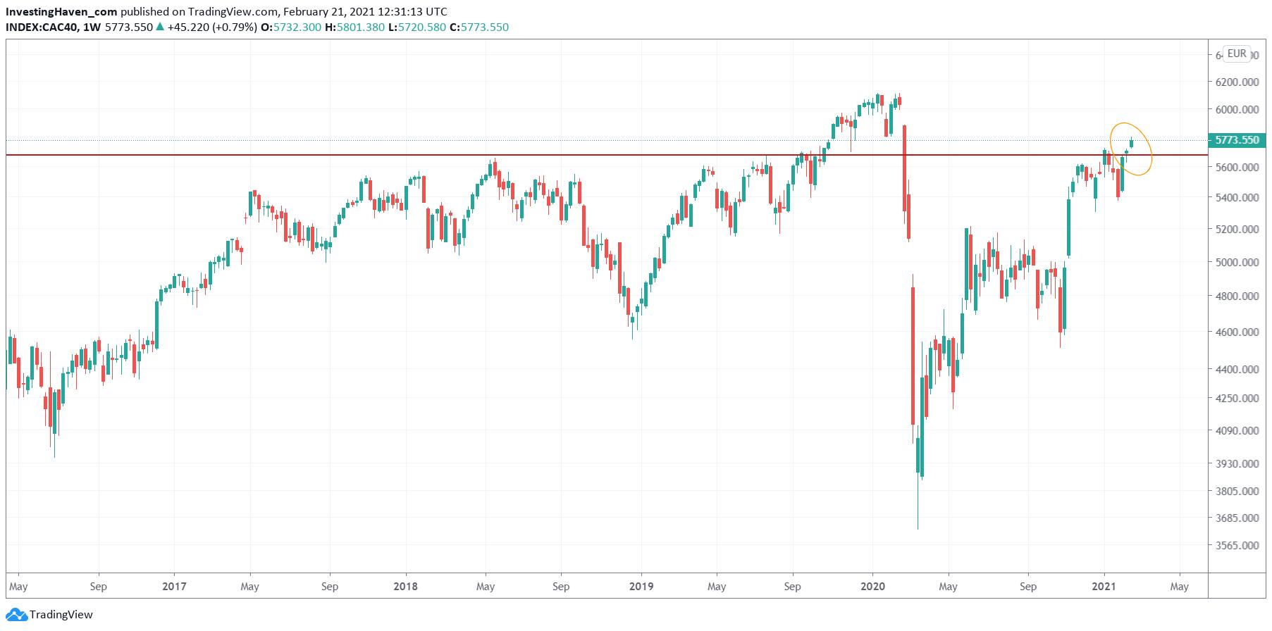 stocks france weekly forecast