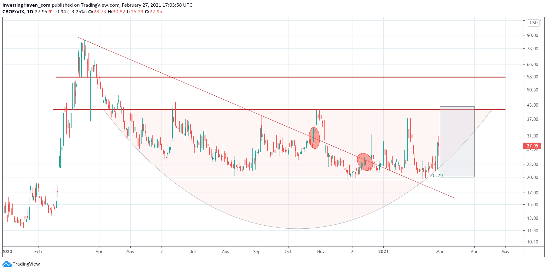 VIX crash indicator