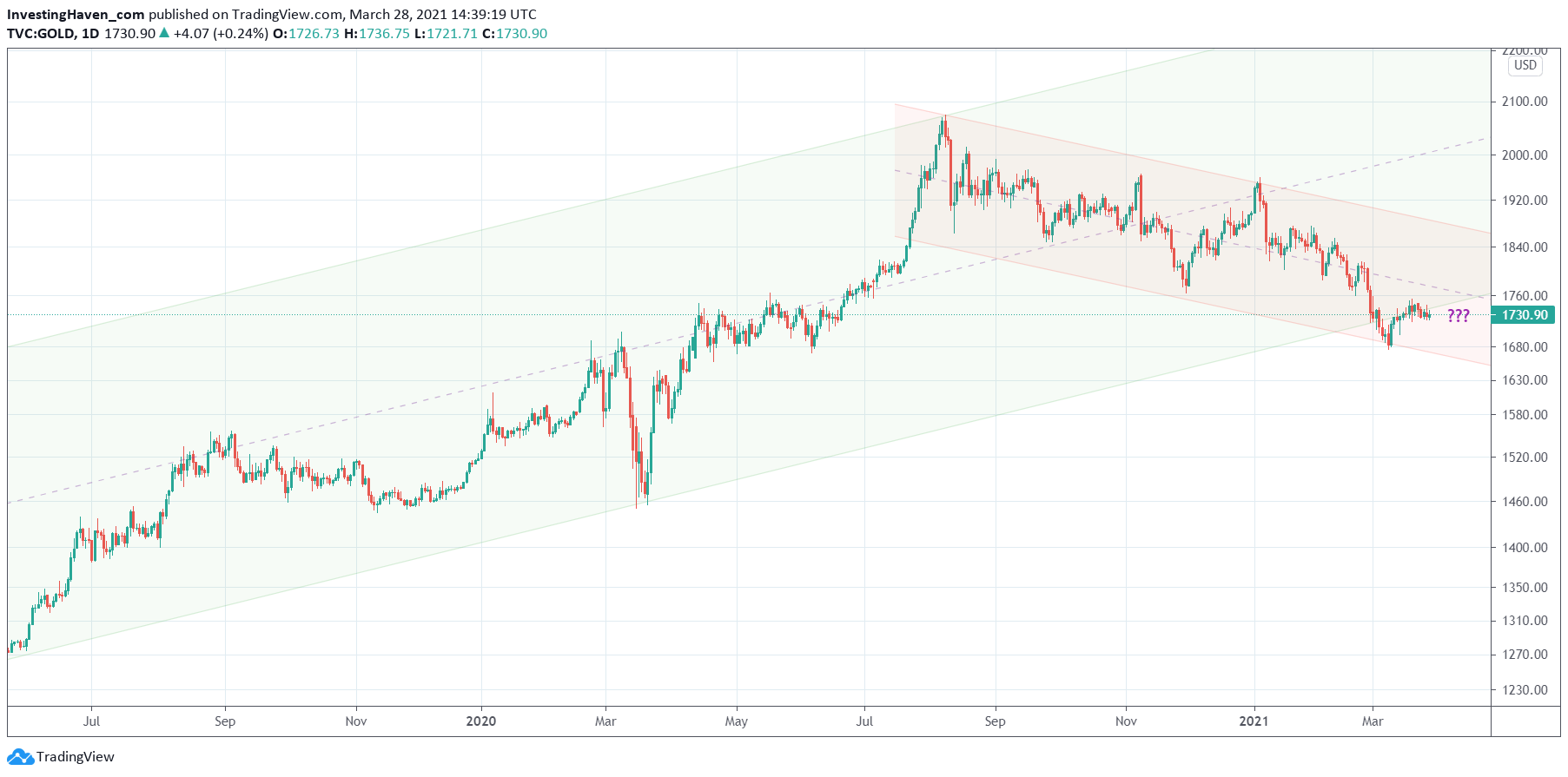 gold forecast