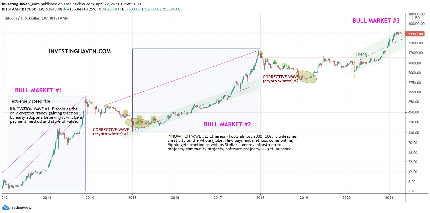 bitcoin long term bull market