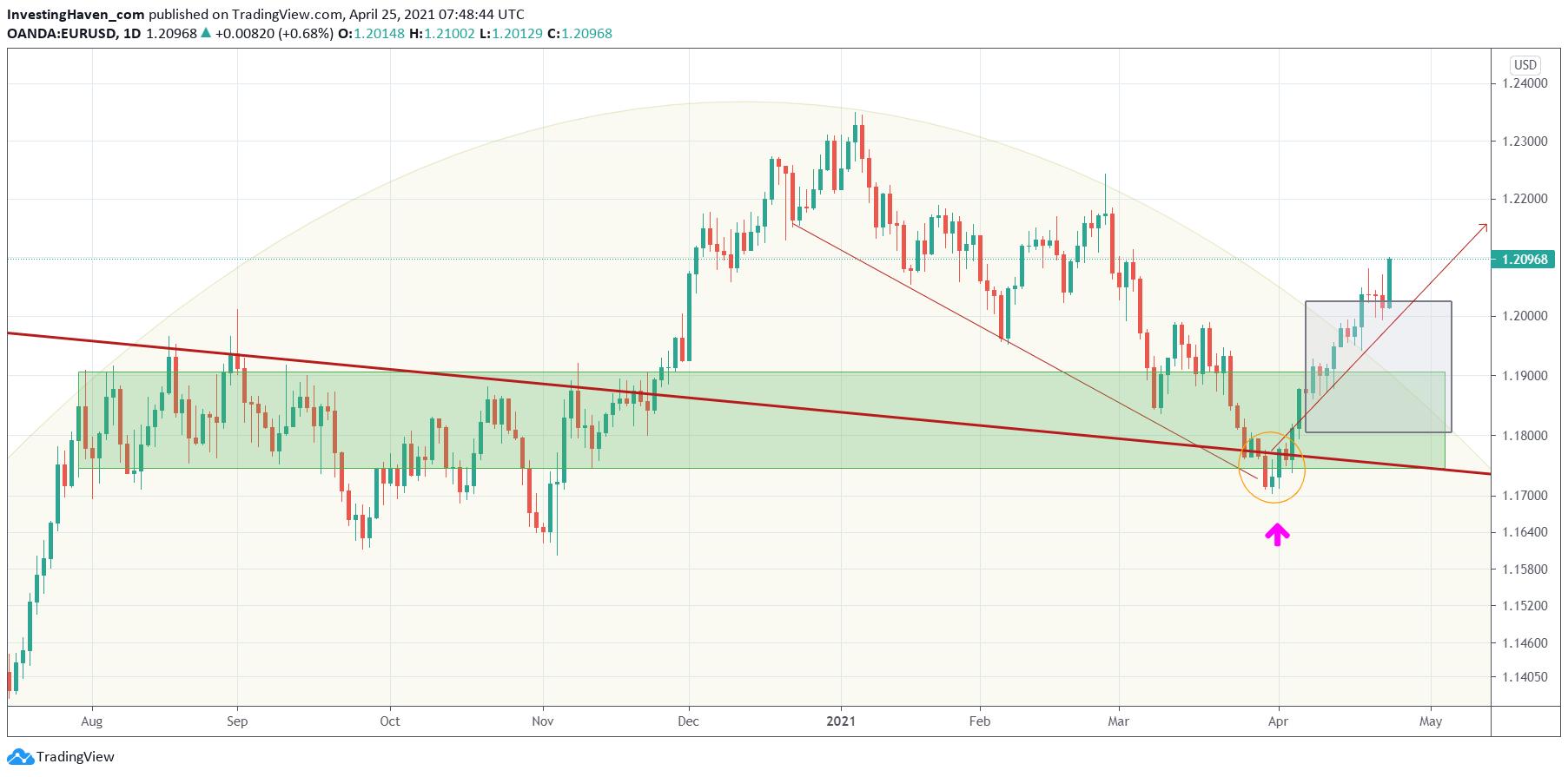 euro chart forecast
