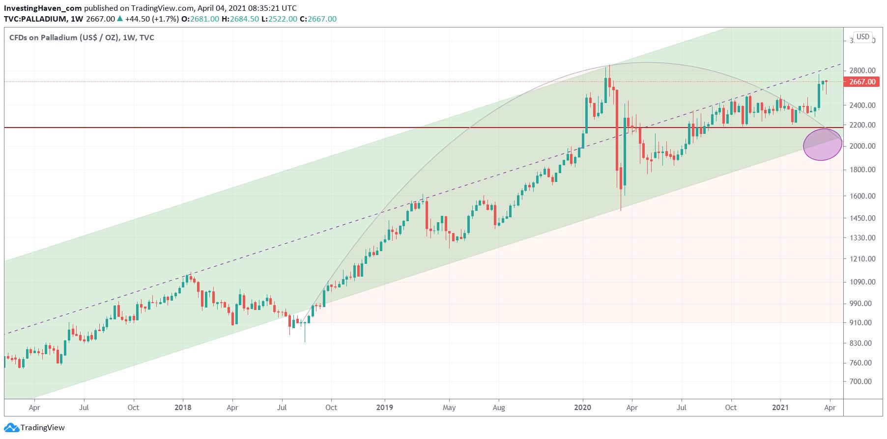 palladium price forecast