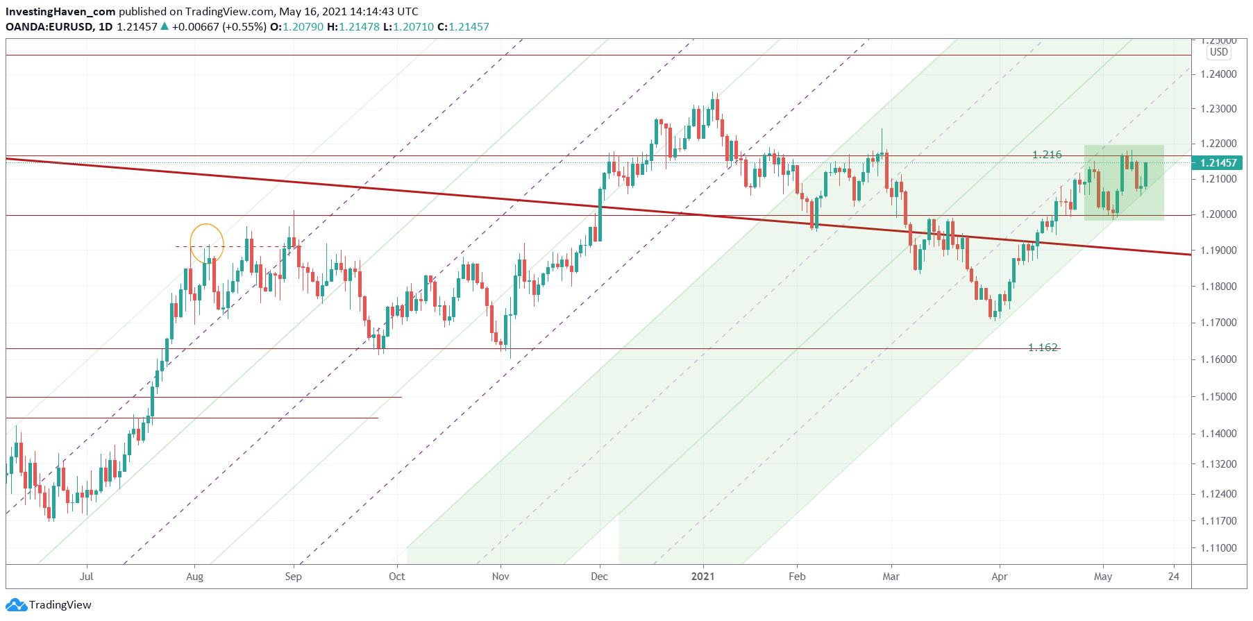 global market indicator