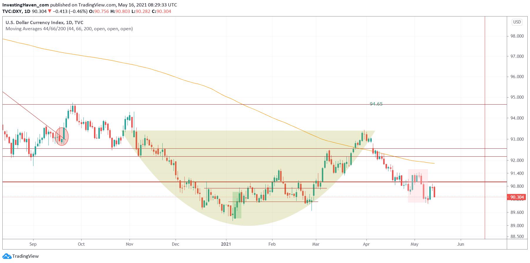 US Dollar price forecast