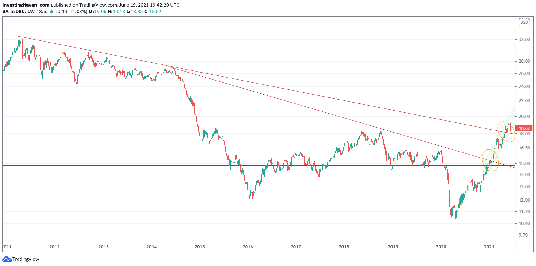 commodities forecast weekly