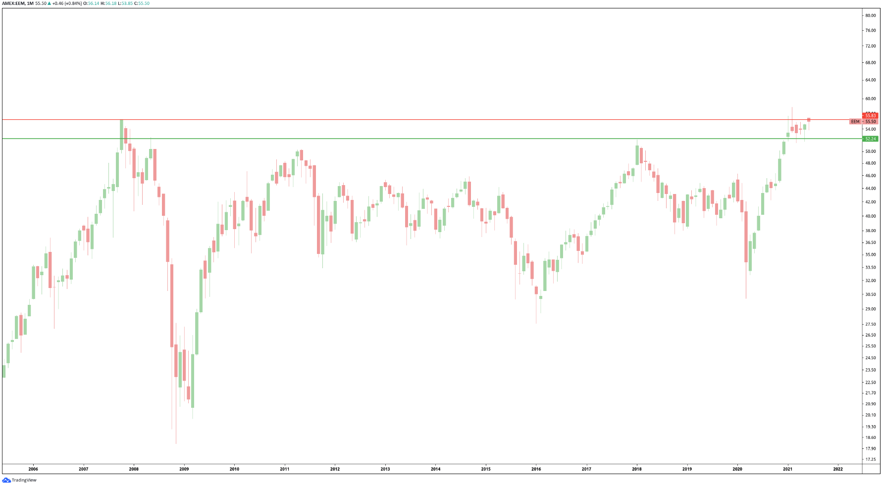 emerging markets monthly