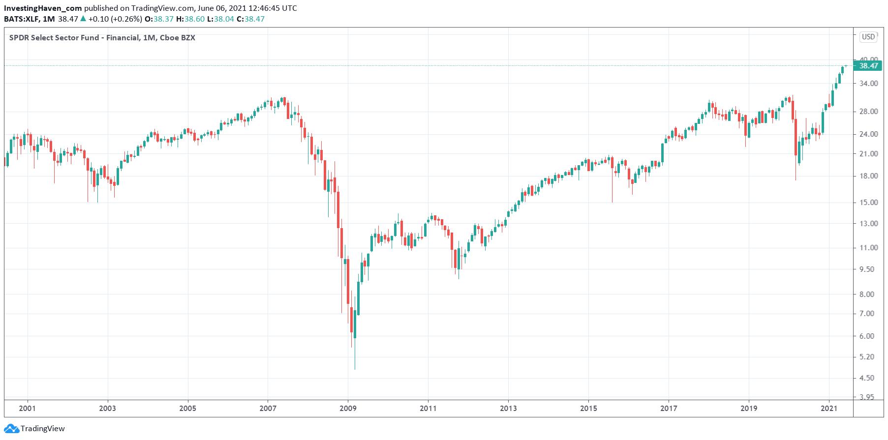 financials mega trend