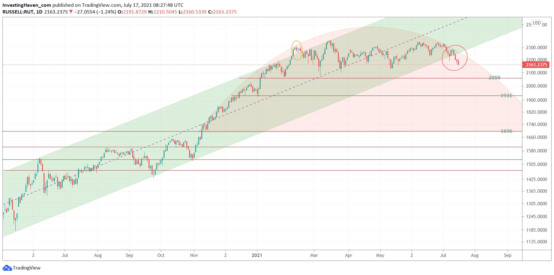stock market concern