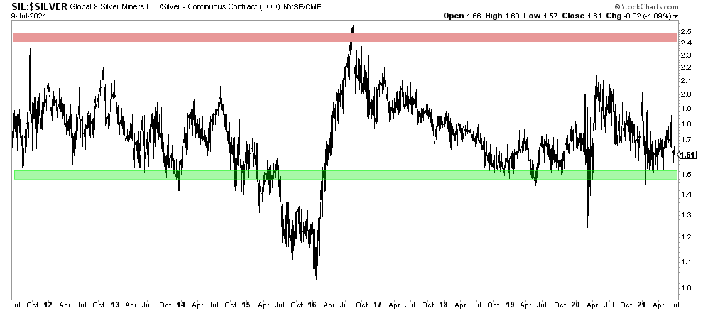 silver miners stocks