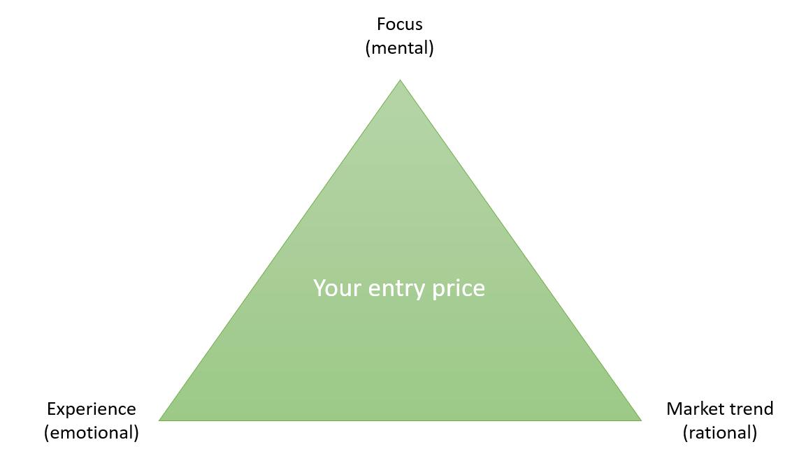 Tsaklanos his Investment Triangle