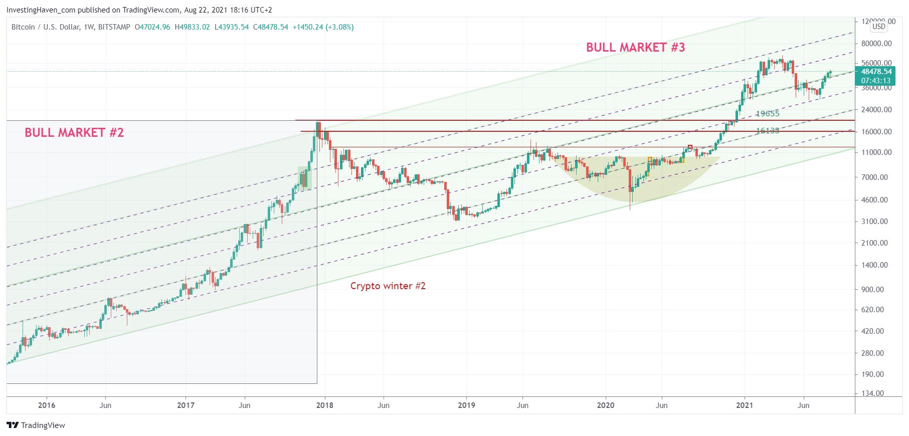 btc price long term