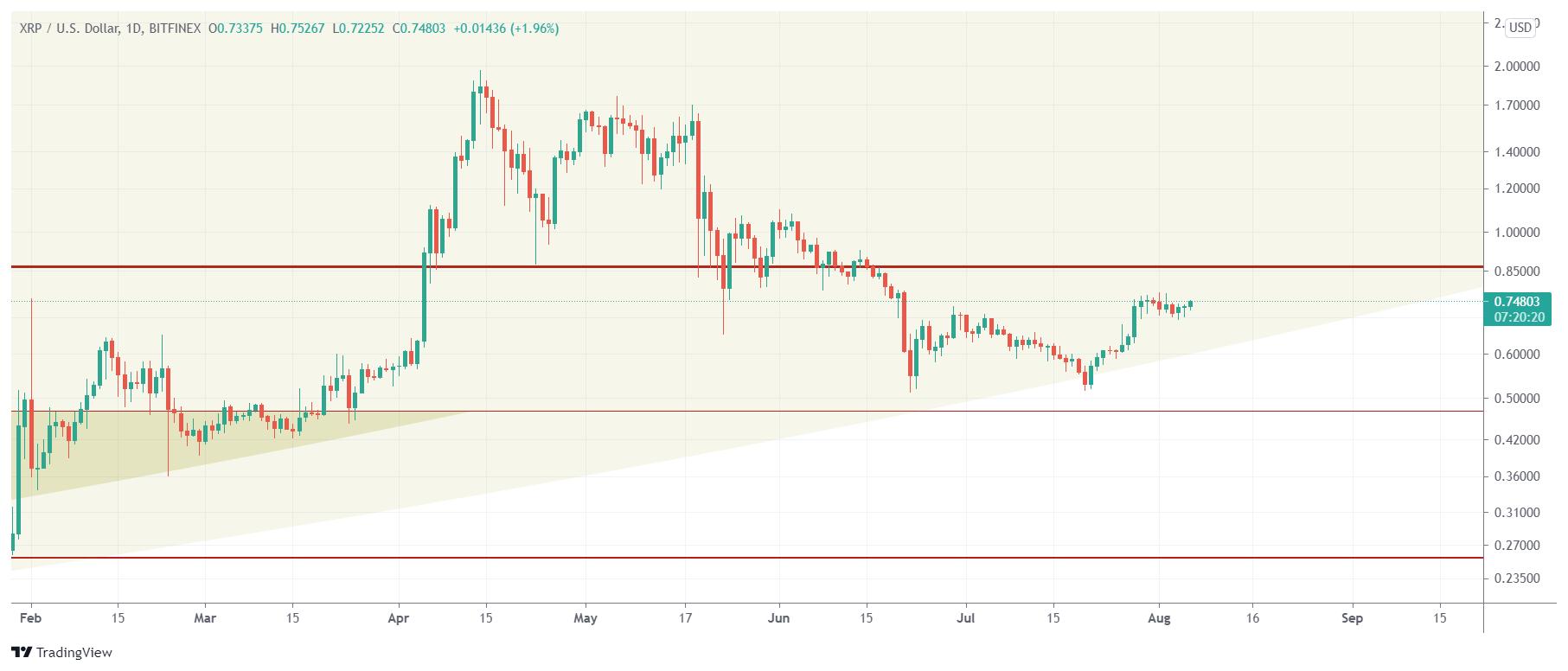 xrp price chart