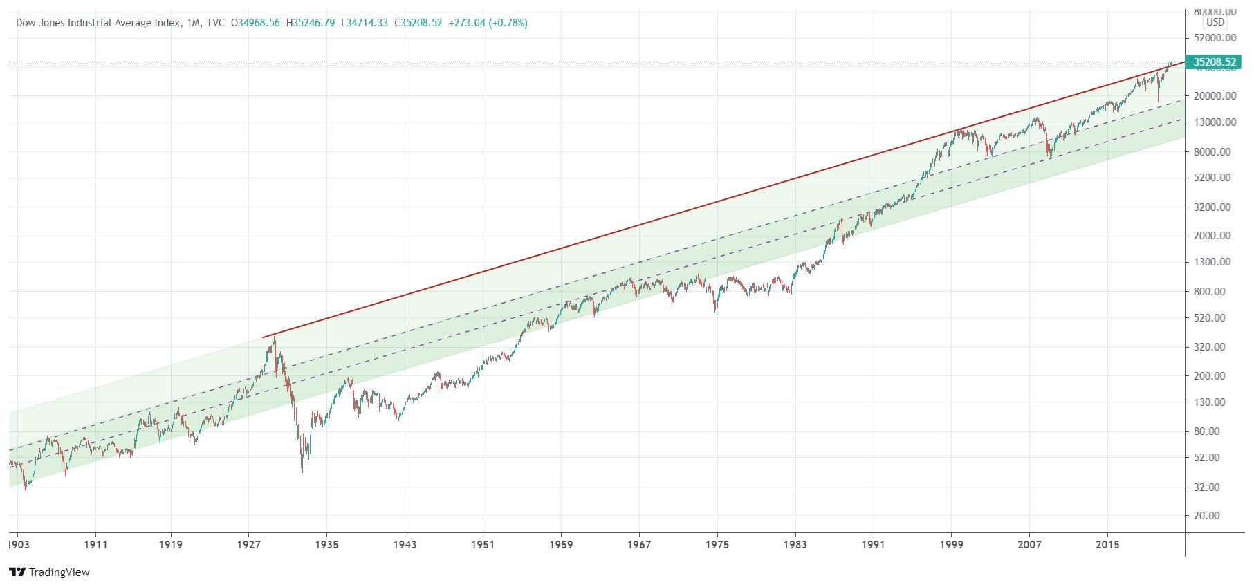 dow jones 100 year chart