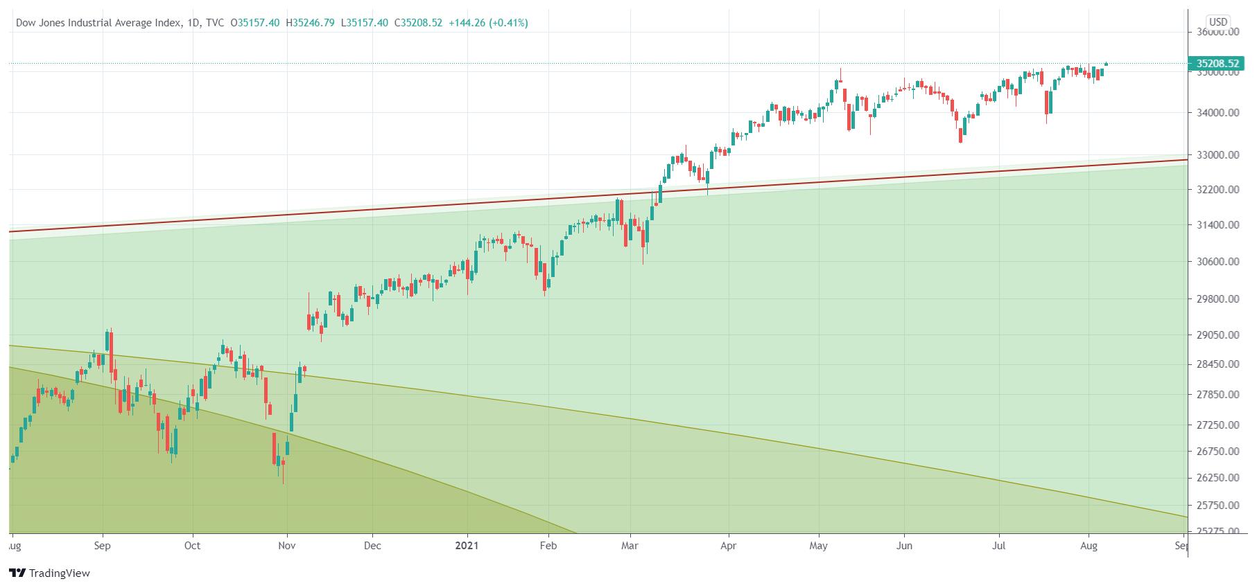 dow jones 1 year chart