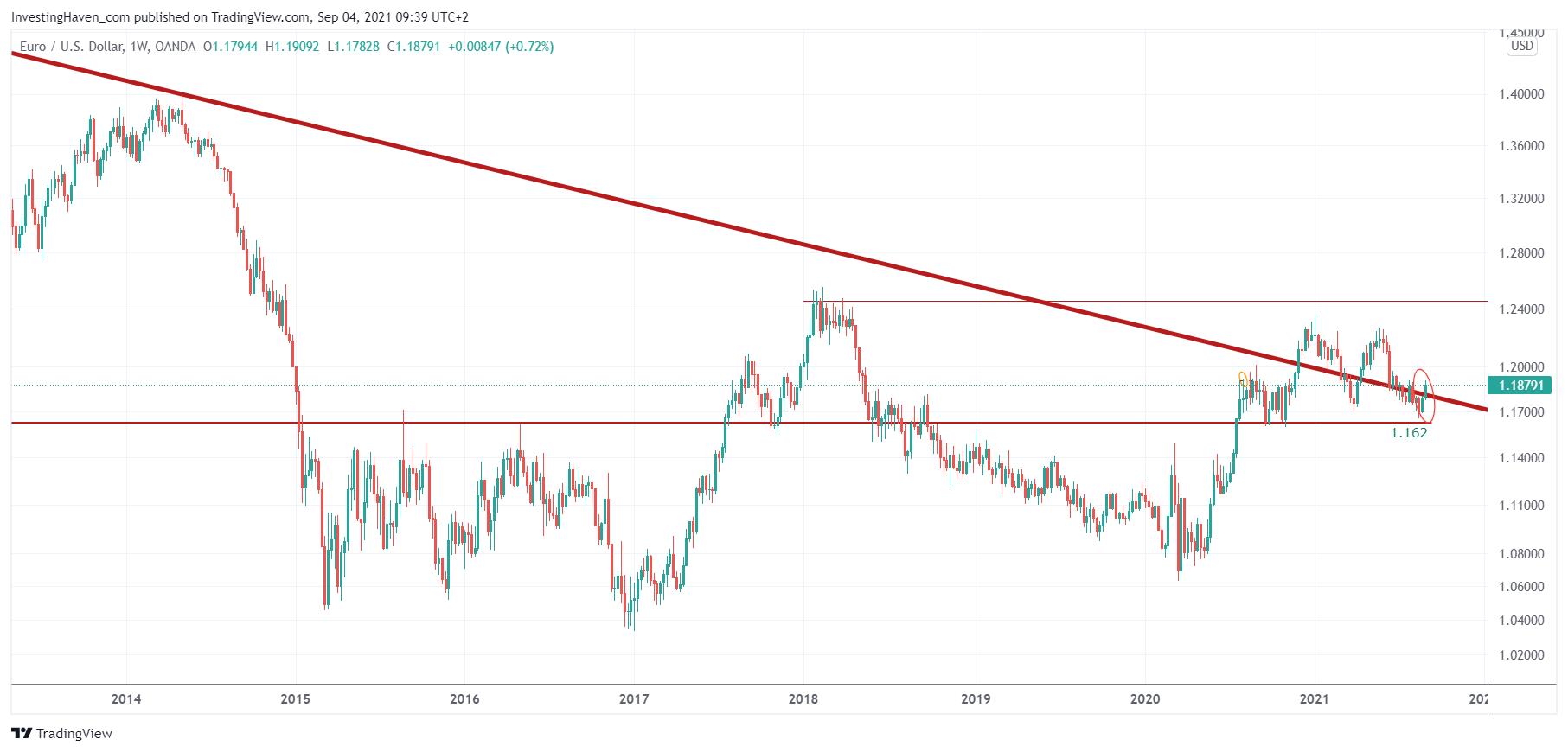 euro leading indicator
