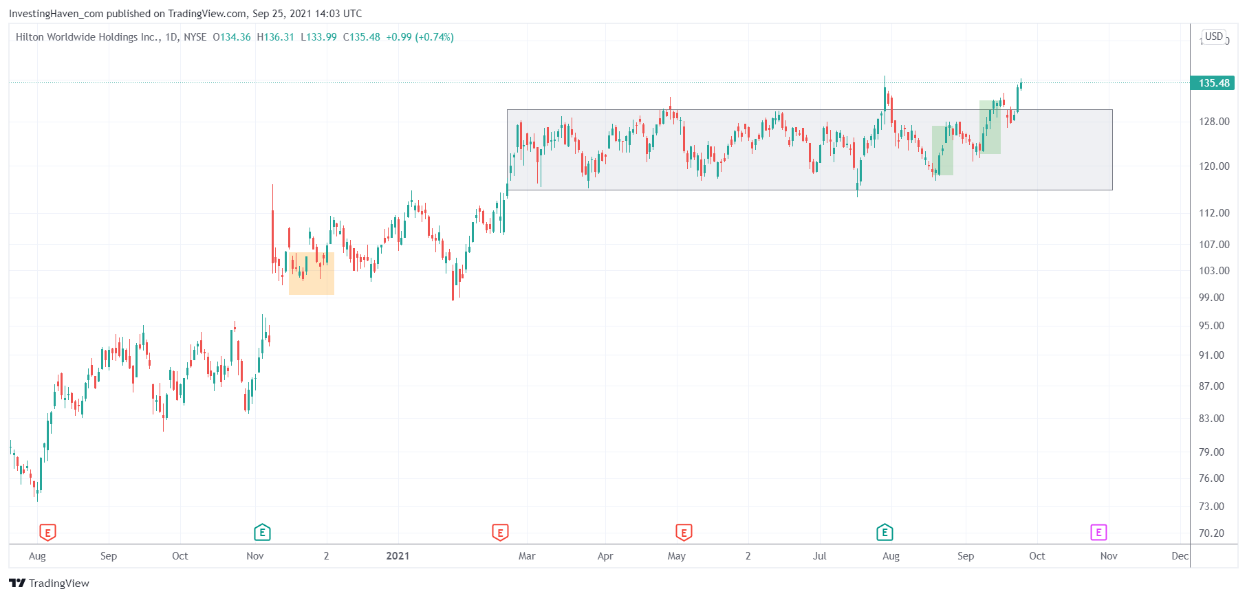 travel stocks HLT