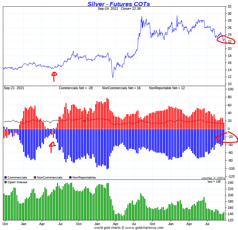 silver price leading indicator