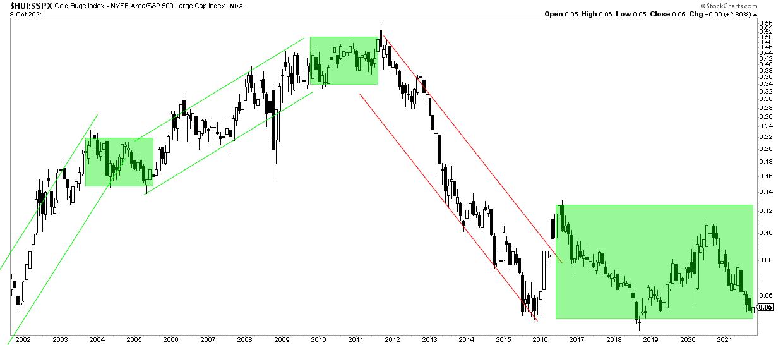 gold miners vs stocks forecast