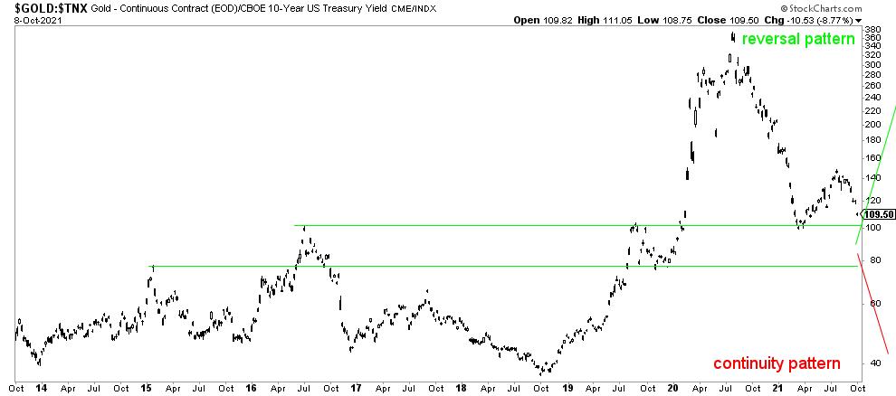 gold vs rates forecast